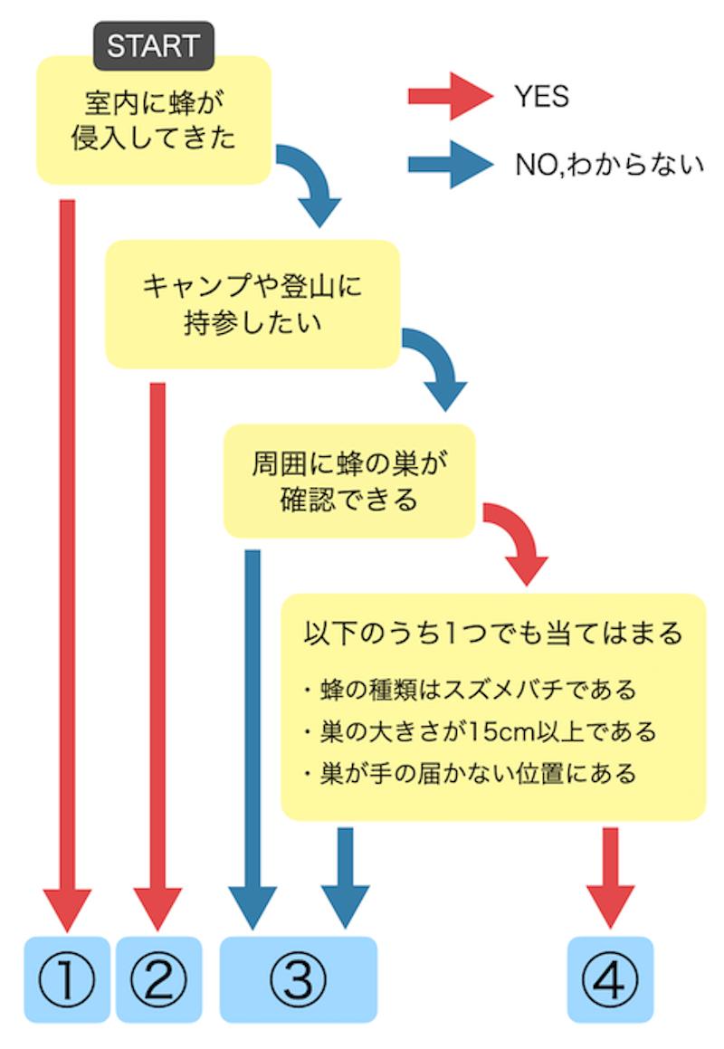 状況整理用フローチャート