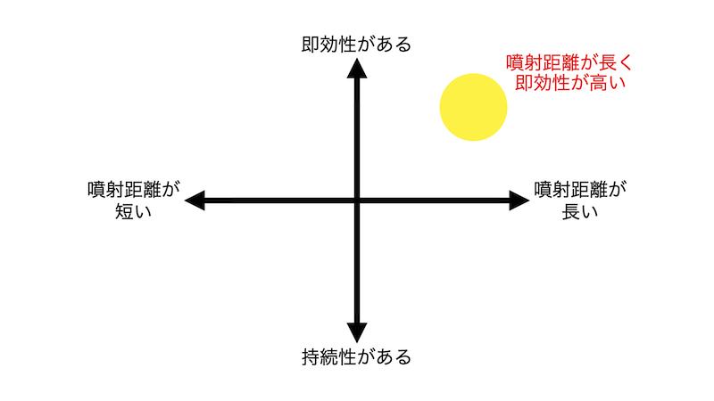 分布図の例