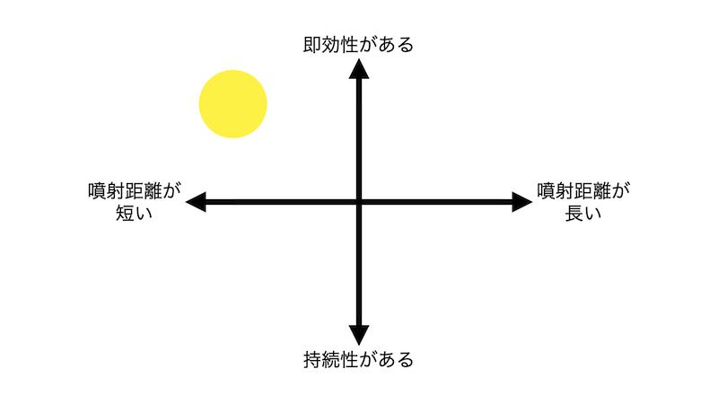 ハチノックLの分布図