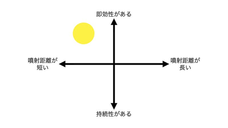 ハチノックSの分布図
