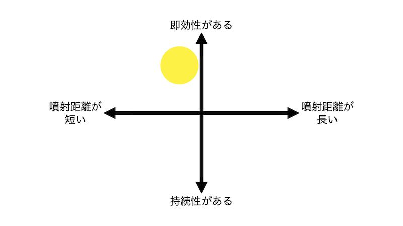 スーパースズメバチジェットの分布図