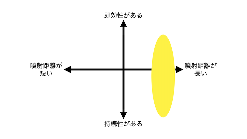 フマキラー バズーカジェット分布図