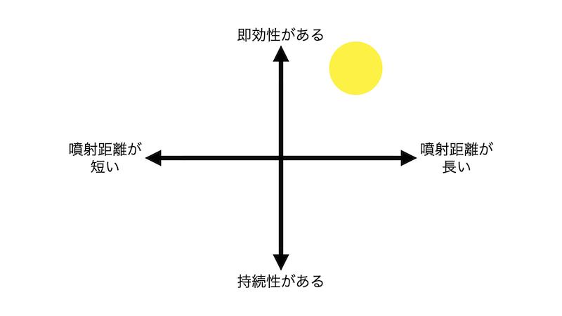 ハチアブ用ハンターZ PRO分布図