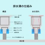 排水溝の仕組み