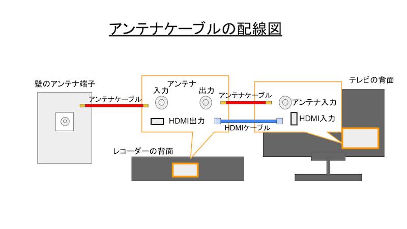 アンテナケーブルの配線図